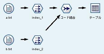 IBM SPSS Modeler�i�� Clementine�j�̎��s�X�g���[��