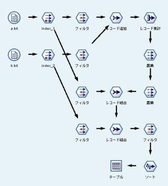 IBM SPSS Modeler�i�� Clementine�j�̐������X�g���[��